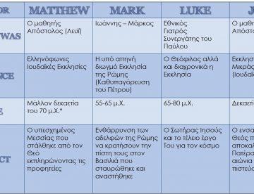 Οι 4 Ευαγγελιστές